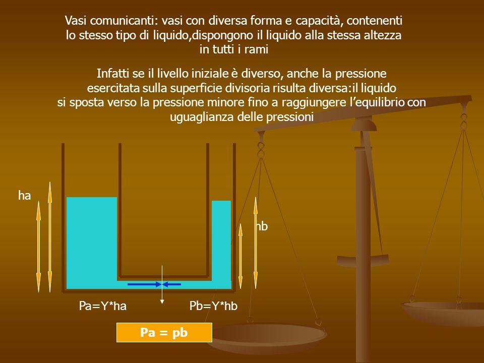 Vasi comunicanti: vasi con diversa forma e capacità, contenenti lo stesso tipo di liquido,dispongono il liquido alla stessa altezza in tutti i rami ha hb Pa= Υ*ha Pb= Υ*hb pa > pb Infatti se il livello iniziale è diverso, anche la pressione esercitata sulla superficie divisoria risulta diversa:il liquido si sposta verso la pressione minore fino a raggiungere lequilibrio con uguaglianza delle pressioni Pa = pb
