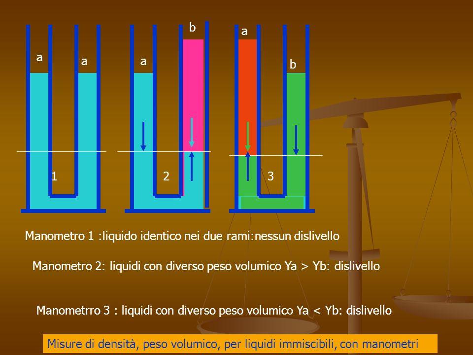 123 Manometro 1 :liquido identico nei due rami:nessun dislivello Manometro 2: liquidi con diverso peso volumico Ya > Yb: dislivello Manometrro 3 : liquidi con diverso peso volumico Ya < Yb: dislivello a aa b a b Misure di densità, peso volumico, per liquidi immiscibili, con manometri