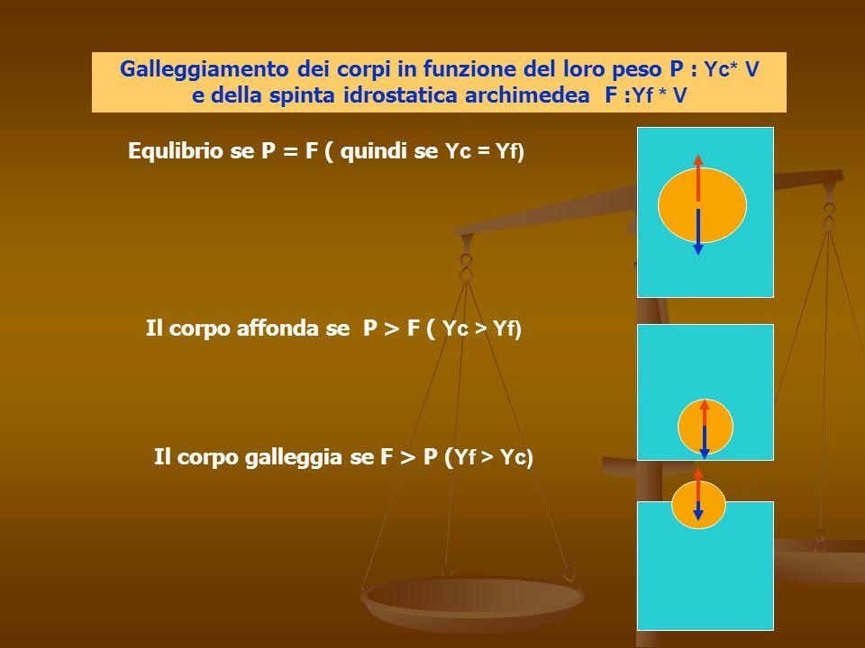 Galleggiamento dei corpi in funzione del loro peso P : Υc* V e della spinta idrostatica archimedea F : Υf * V Equlibrio se P = F ( quindi se Υc = Υf) Il corpo affonda se P > F ( Υc > Υf) Il corpo galleggia se F > P ( Υf > Υc)
