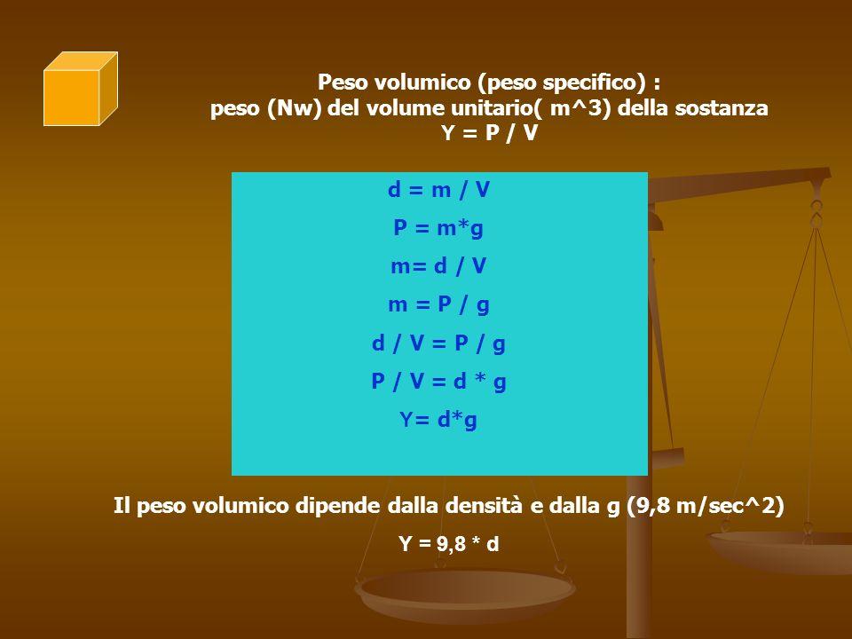 Peso volumico (peso specifico) : peso (Nw) del volume unitario( m^3) della sostanza Υ = P / V d = m / V P = m*g m= d / V m = P / g d / V = P / g P / V = d * g Υ = d*g Il peso volumico dipende dalla densità e dalla g (9,8 m/sec^2) Υ = 9,8 * d
