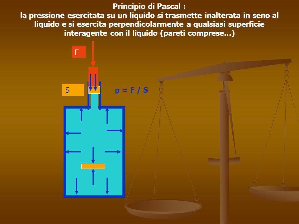 F Sp = F / S Principio di Pascal : la pressione esercitata su un liquido si trasmette inalterata in seno al liquido e si esercita perpendicolarmente a qualsiasi superficie interagente con il liquido (pareti comprese…) pistone Il liquido zampilla in modo uguale dai fori perpendicolarmente alle pareti