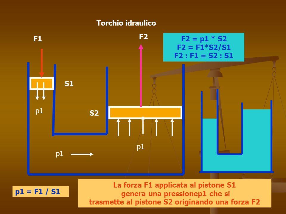Torchio idraulico S1 S2 F1 F2 p1 p1 = F1 / S1 F2 = p1 * S2 F2 = F1*S2/S1 F2 : F1 = S2 : S1 La forza F1 applicata al pistone S1 genera una pressionep1 che si trasmette al pistone S2 originando una forza F2