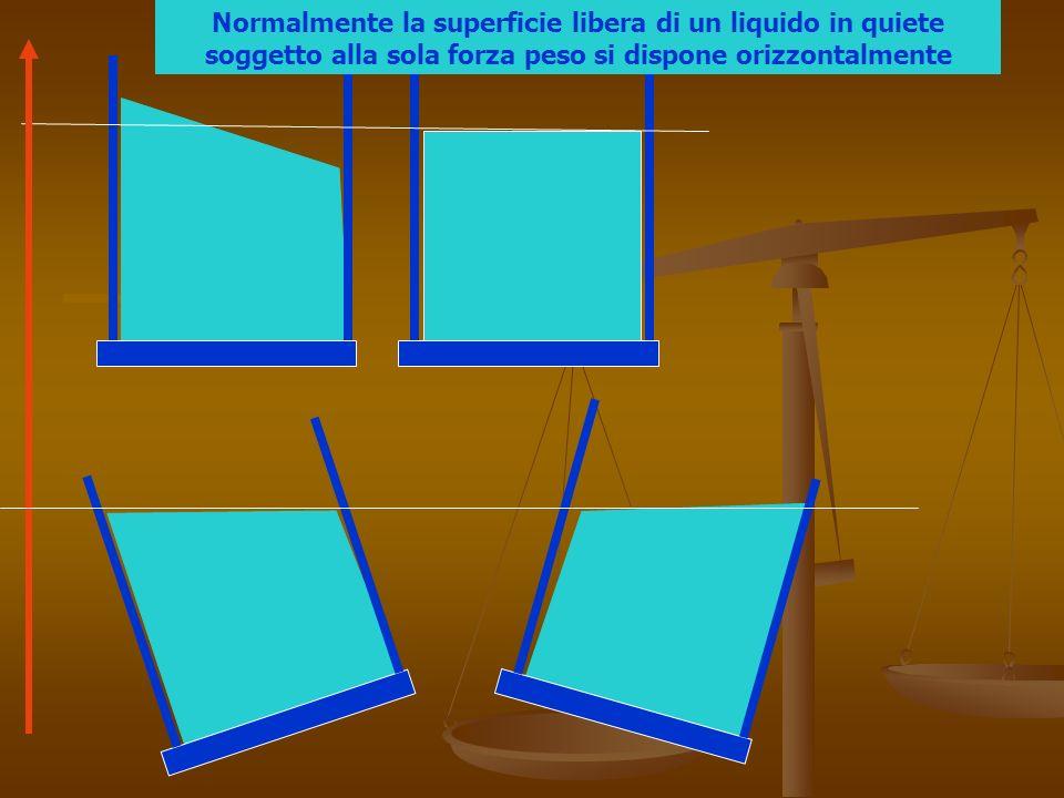 Bilancia idrostatica Cilindro compatto con volume uguale alla cavità dellaltro cilindro Pesare i due cilindri in aria :peso reale Immergere cilindro compatto in acqua e ripesare:si misura la spinta idrostatica Riempire cavità con acqua: si ottiene equilibrio: si misura peso reale Il peso dellacqua aggiunta neutralizza la spinta generata dallacqua spostata Pesetti per bilanciare