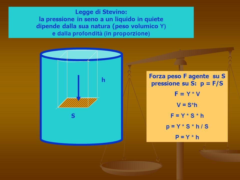 S h Forza peso F agente su S pressione su S: p = F/S F = Υ * V V = S*h F = Υ * S * h p = Υ * S * h / S P = Υ * h Legge di Stevino: la pressione in seno a un liquido in quiete dipende dalla sua natura (peso volumico Υ) e dalla profondità (in proporzione)