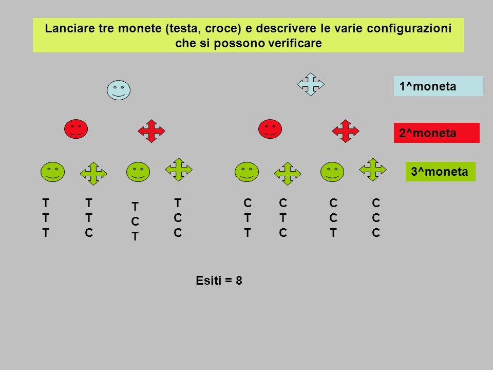 Lanciare tre monete (testa, croce) e descrivere le varie configurazioni che si possono verificare TTTTTT TTCTTC TCTTCT TCCTCC CTTCTT CTCCTC CCTCCT CCCCCC 1^moneta 2^moneta 3^moneta Esiti = 8 Probabilità che escano almeno 2 teste .