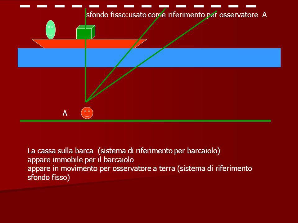sfondo fisso:usato come riferimento per osservatore A A La cassa sulla barca (sistema di riferimento per barcaiolo) appare immobile per il barcaiolo appare in movimento per osservatore a terra (sistema di riferimento sfondo fisso)