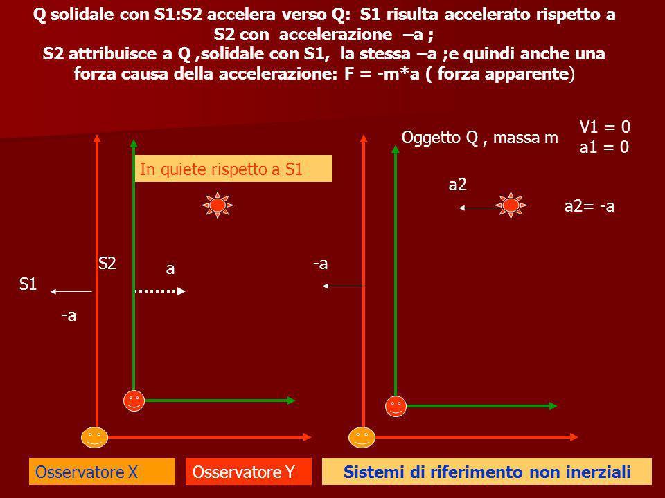 Sistemi di riferimento non inerziali S1 S2 Osservatore XOsservatore Y Oggetto Q, massa m V1 = 0 a1 = 0 In quiete rispetto a S1 a a2 -a a2= -a Q solidale con S1:S2 accelera verso Q: S1 risulta accelerato rispetto a S2 con accelerazione –a ; S2 attribuisce a Q,solidale con S1, la stessa –a ;e quindi anche una forza causa della accelerazione: F = -m*a ( forza apparente) -a
