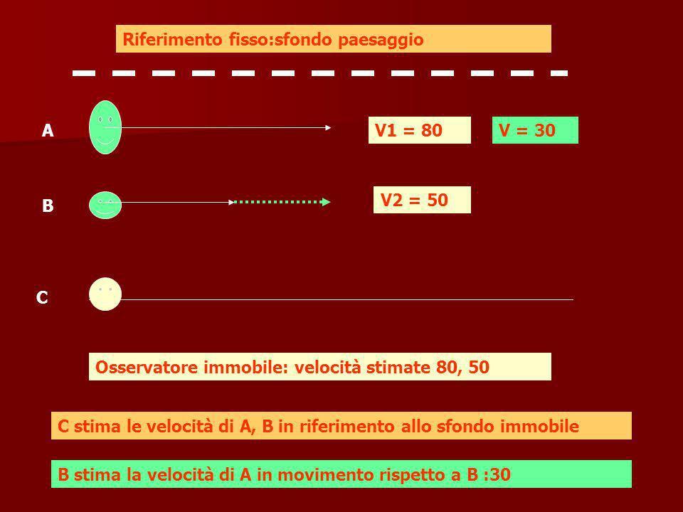 A B C 50 80 Osservatore fisso X stima le velocità di A, B, C :50, 80, 50 30 130 A stima velocità di B = 30 e di C=100 X 100 C stima velocità di B=130 e di A = 100 100