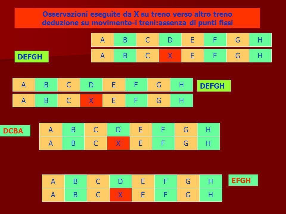 ABCDEFGHABCDEFGHABCDEFGHABCDEFGHABCXEFGHABCXEFGHABCXEFGHABCXEFGH DEFGH DCBA DEFGH Punto fisso visibile da X, permette di stabilire movimento del treno solo nel primo esempio X risulta fermo rispetto altro treno e punto f.