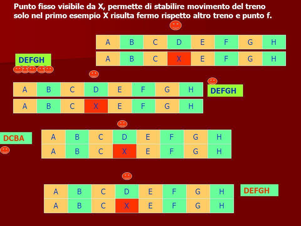 Sponda del fiume Va Vb Osservatore insegue la barca con velocità V = Va + Vb V Barca in movimento secondo il flusso della corrente velocità acqua rispetto alla sponda(fissa) Va velocità della barca rispetto alla corrente(mobile) Vb velocità della barca rispetto alla sponda(fissa) V = Va+Vb Osservatore procede parallelo e allineato alla barca con V = Va+Vb Va+Vb V Vb = 4 Va = 1 V = 4+1 = 5