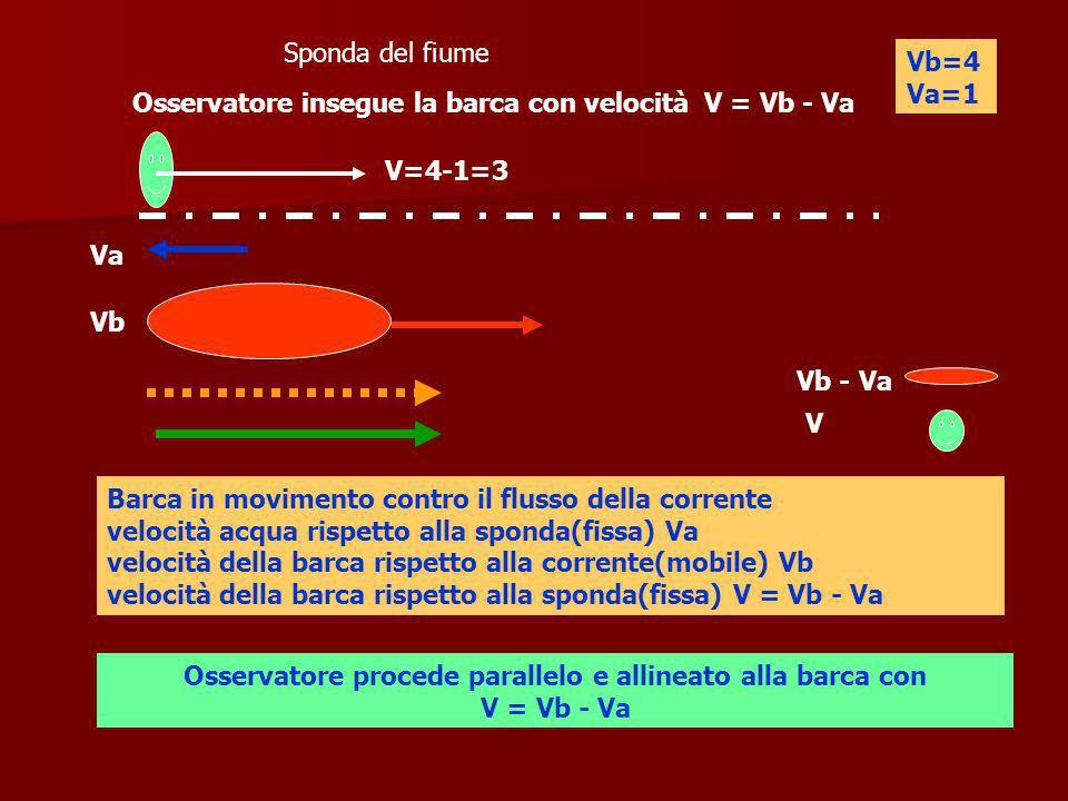 Sponda del fiume Va Vb Osservatore insegue la barca con velocità V = Vb - Va V=4-1=3 Barca in movimento contro il flusso della corrente velocità acqua rispetto alla sponda(fissa) Va velocità della barca rispetto alla corrente(mobile) Vb velocità della barca rispetto alla sponda(fissa) V = Vb - Va Osservatore procede parallelo e allineato alla barca con V = Vb - Va Vb - Va V Vb=4 Va=1