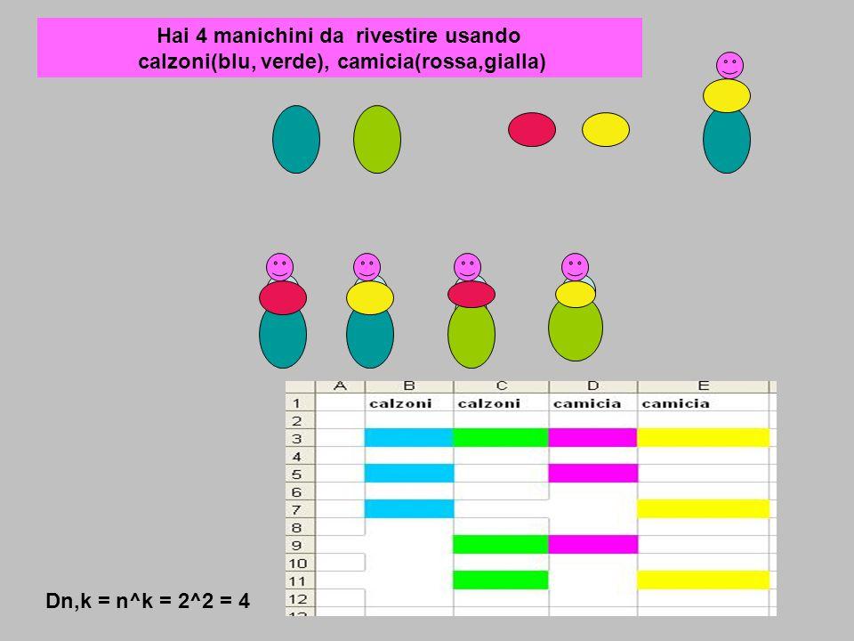 Hai 4 manichini da rivestire usando calzoni(blu, verde), camicia(rossa,gialla) Dn,k = n^k = 2^2 = 4
