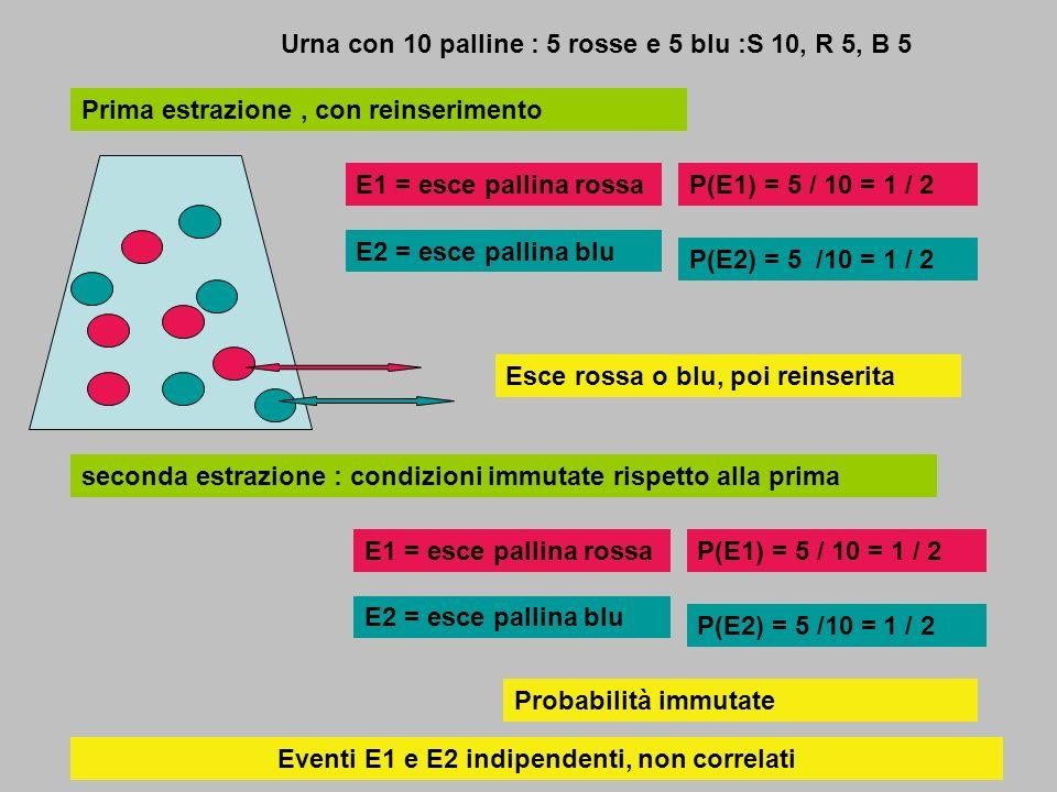 Urna con 10 palline : 5 rosse e 5 blu : S 10, R 5, B 5 E1 = esce pallina rossa E2 = esce pallina blu P(E1) = 5 / 10 = 1 / 2 P(E2) = 5 /10 = 1 / 2 Prima estrazione, senza reinserimento seconda estrazione :condizione modificata rispetto alla prima: S 9, R 4, B 5 E1 = esce pallina rossa E2 = esce pallina blu P(E1) = 4 / 9 P(E2) = 5 /9 Uscita pallina rossa Probabilità modificate p(E2) > p(E1) E1 e E2 correlati :
