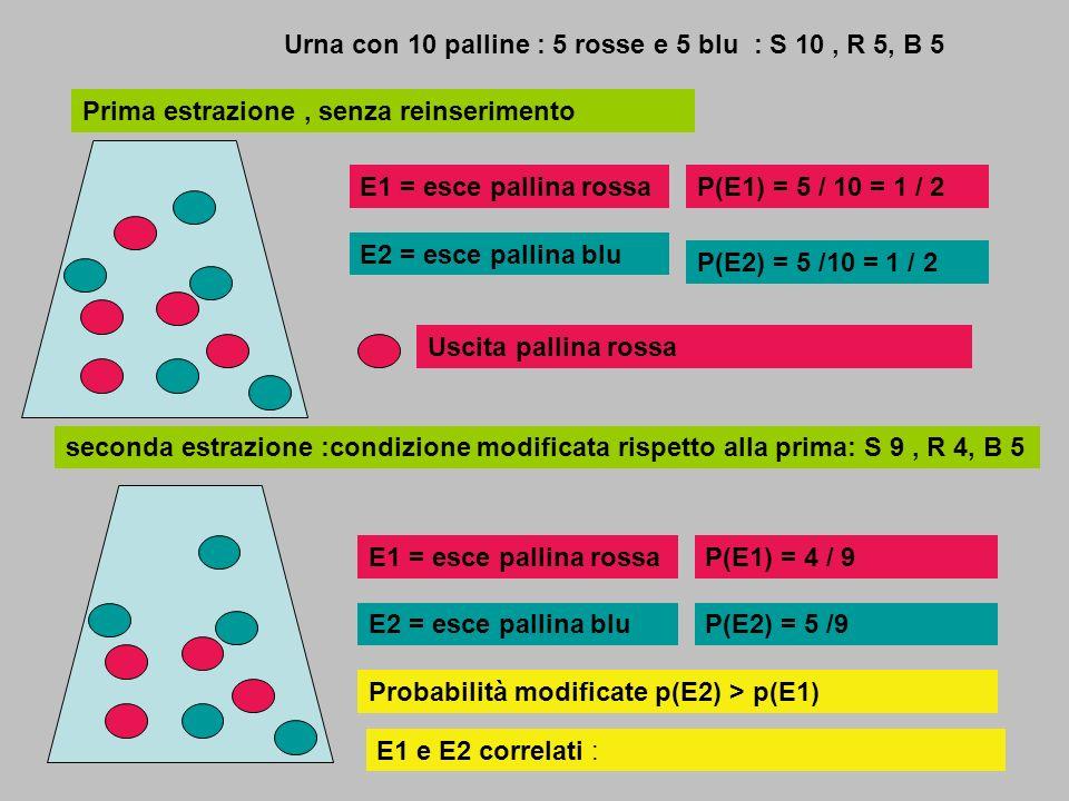 2 Urne con 10 palline : 5 rosse e 5 blu : S 10, R 5, B 5 P(E11) = 5 / 10 = 1 / 2 P(E21) = 5 /10 = 1 / 2 estrazione da urna 1 E11 = esce rossa E21 = esce blu Uscita pallina rossa estrazione da urna 2 Estrazione seconda pallina : da urna 1 con condizione modificata, S 9,R 4, B 5: cambia anche la probabilità p(E11) < p(E21) Estrazione seconda pallina : da urna 2 con condizione immutata S 10, R 5, B 5 :la probabilità rimane immutata p(E12) = p(E22) E11, E21 non correlati con E12, E22 P(E12) = 5 / 10 = 1 / 2 P(E22) = 5 /10 = 1 / 2 E12 = esce rossa E22 = esce blu