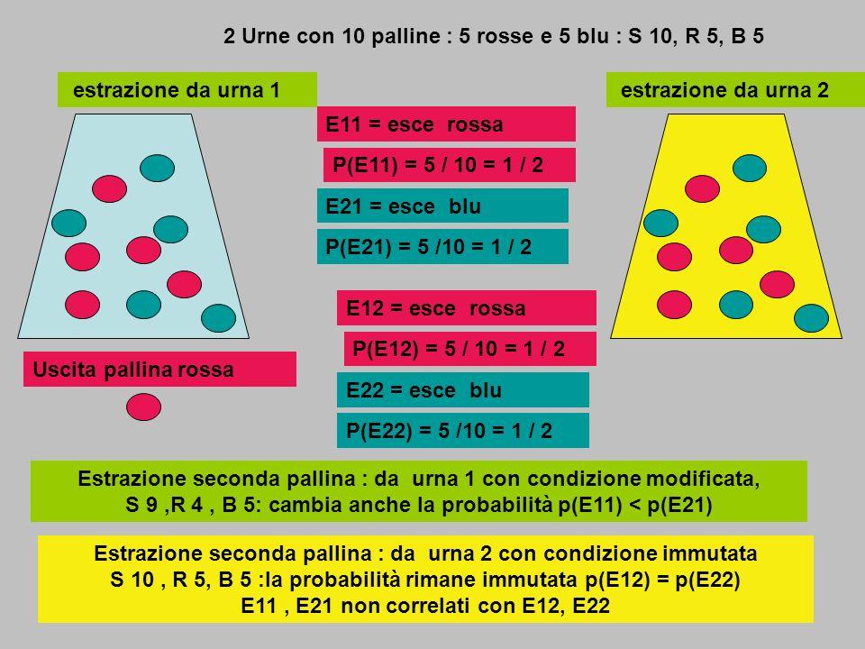 2 Urne con 10 palline : 5 rosse e 5 blu : S 10, R 5, B 5 P(E11) = 5 / 10 = 1 / 2 P(E21) = 5 /10 = 1 / 2 estrazione da urna 1 E11 = esce rossa E21 = es