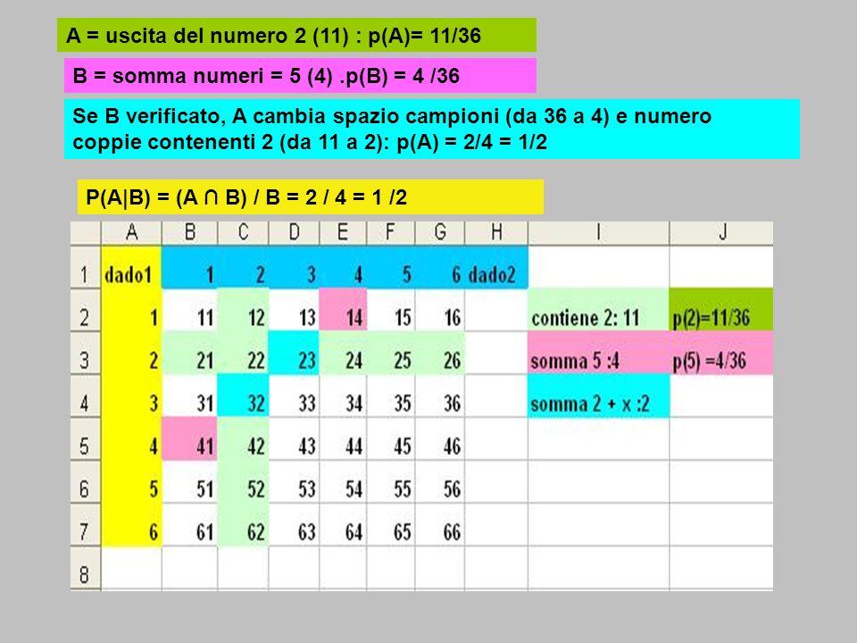 A = uscita del numero 2 (11) : p(A)= 11/36 B = somma numeri = 5 (4).p(B) = 4 /36 Se B verificato, A cambia spazio campioni (da 36 a 4) e numero coppie