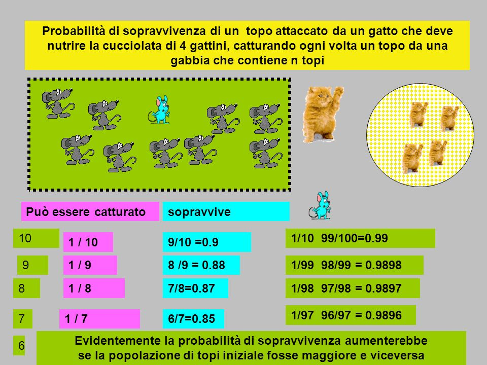 Probabilità di sopravvivenza di un topo attaccato da un gatto che deve nutrire la cucciolata di 4 gattini, catturando ogni volta un topo da una gabbia