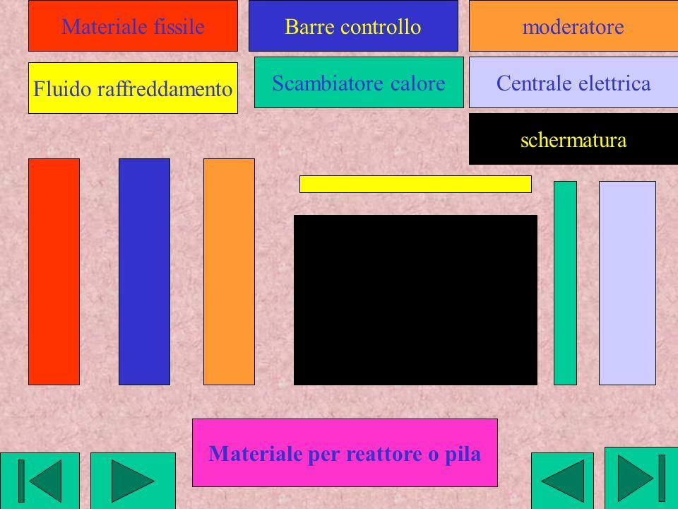 Materiale fissile Fluido raffreddamento Scambiatore caloreCentrale elettrica Barre controllomoderatore schermatura Materiale per reattore o pila