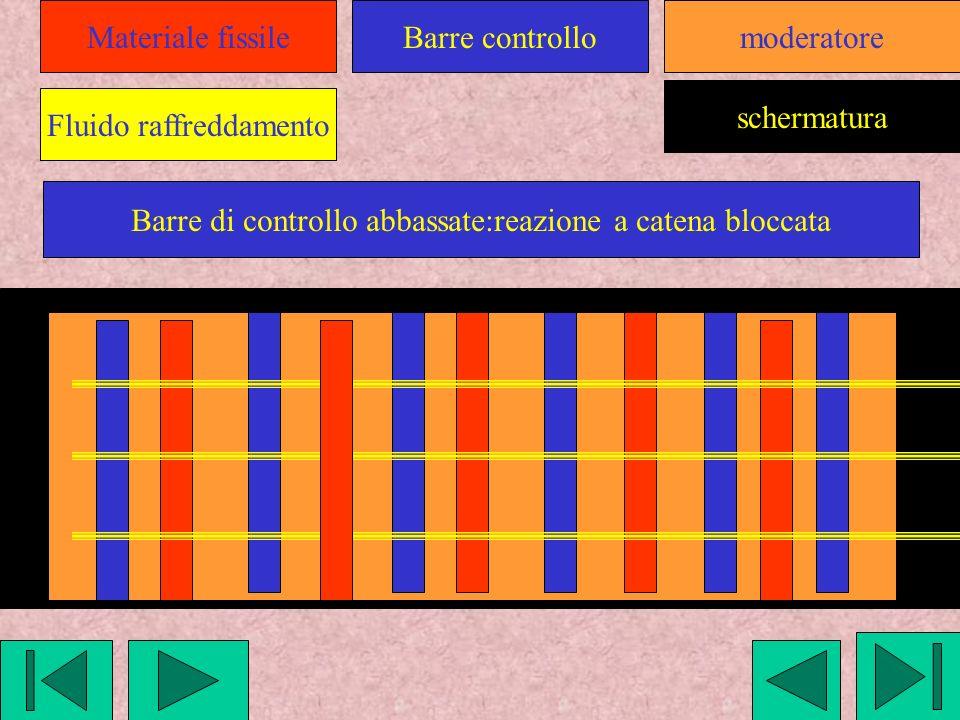Materiale fissile Fluido raffreddamento Barre controllomoderatore schermatura Barre di controllo abbassate:reazione a catena bloccata