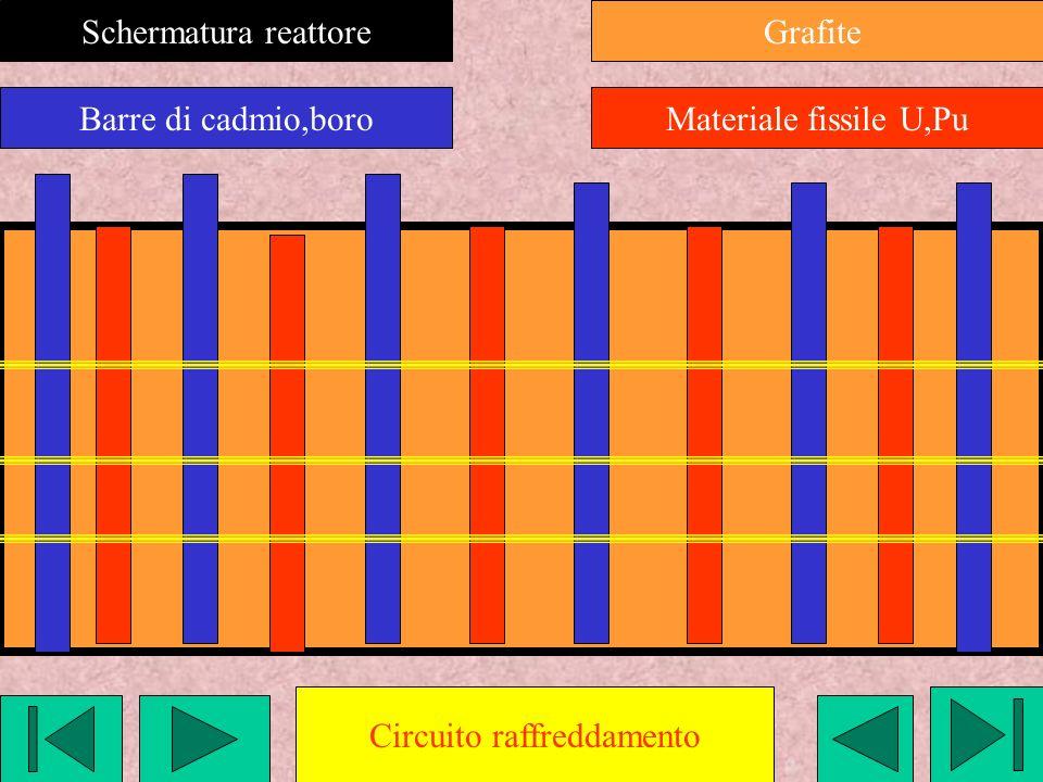 Schermatura reattore Barre di cadmio,boro Grafite Materiale fissile U,Pu Circuito raffreddamento