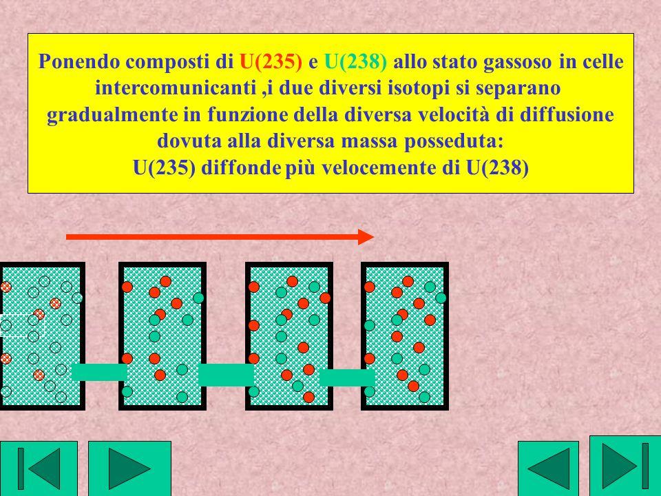 Ponendo composti di U(235) e U(238) allo stato gassoso in celle intercomunicanti,i due diversi isotopi si separano gradualmente in funzione della diversa velocità di diffusione dovuta alla diversa massa posseduta: U(235) diffonde più velocemente di U(238)