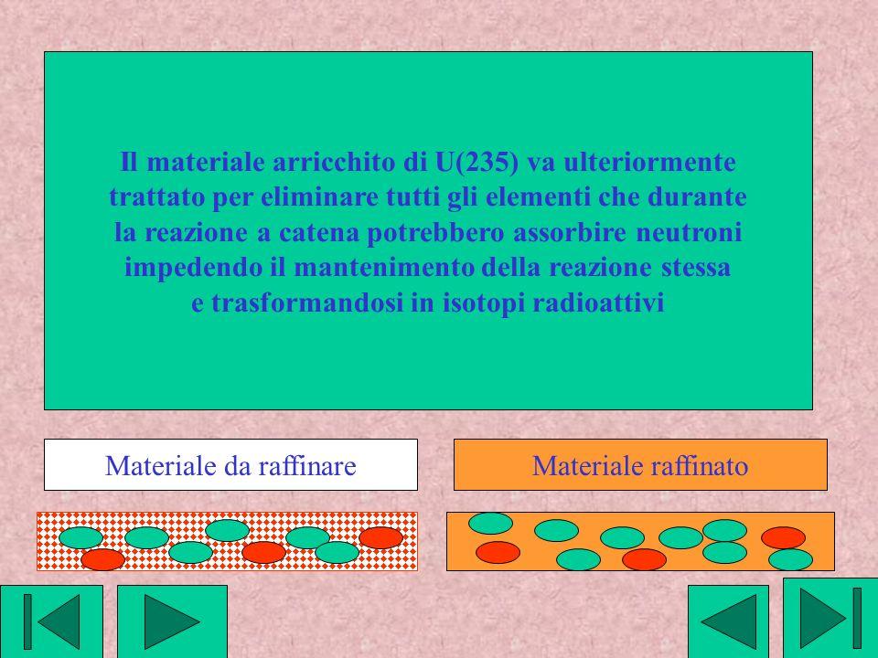 Il materiale arricchito di U(235) va ulteriormente trattato per eliminare tutti gli elementi che durante la reazione a catena potrebbero assorbire neutroni impedendo il mantenimento della reazione stessa e trasformandosi in isotopi radioattivi Materiale da raffinareMateriale raffinato