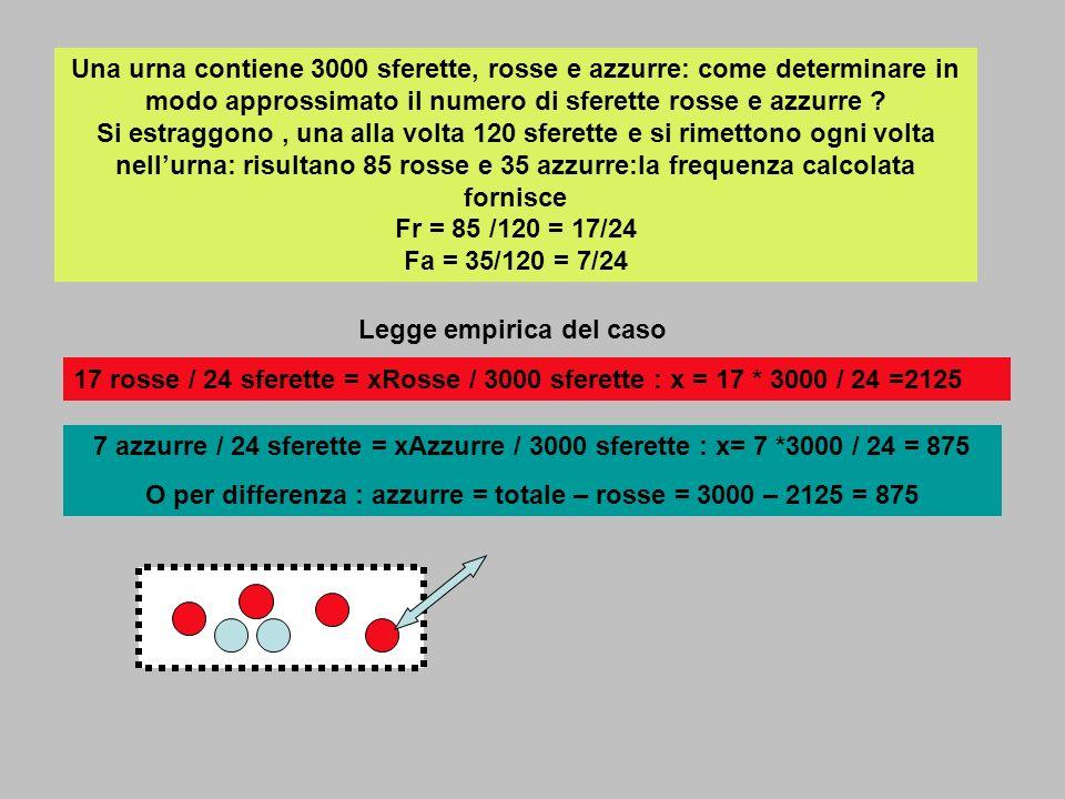 Una urna contiene 3000 sferette, rosse e azzurre: come determinare in modo approssimato il numero di sferette rosse e azzurre ? Si estraggono, una all