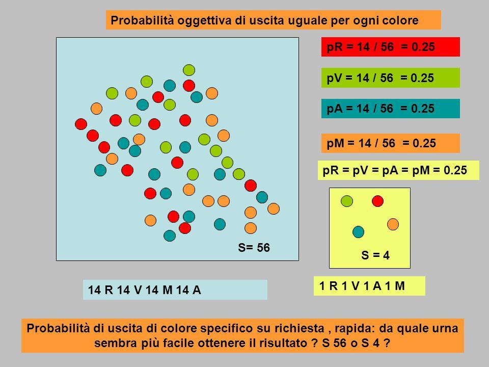 14 R 14 V 14 M 14 A 1 R 1 V 1 A 1 M pR = 14 / 56 = 0.25 pA = 14 / 56 = 0.25 pV = 14 / 56 = 0.25 pM = 14 / 56 = 0.25 pR = pV = pA = pM = 0.25 Probabili