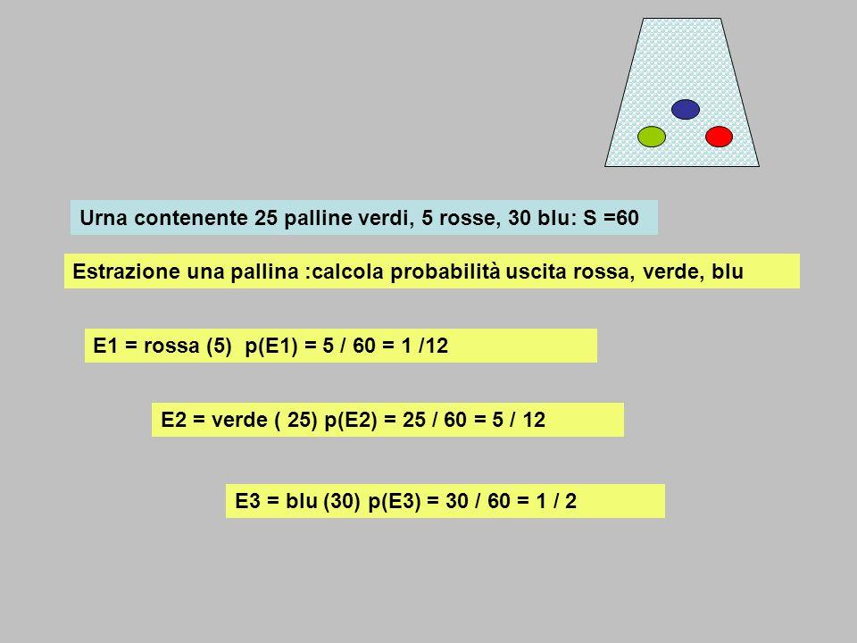 Urna contenente 25 palline verdi, 5 rosse, 30 blu: S =60 Estrazione una pallina :calcola probabilità uscita rossa, verde, blu E1 = rossa (5) p(E1) = 5