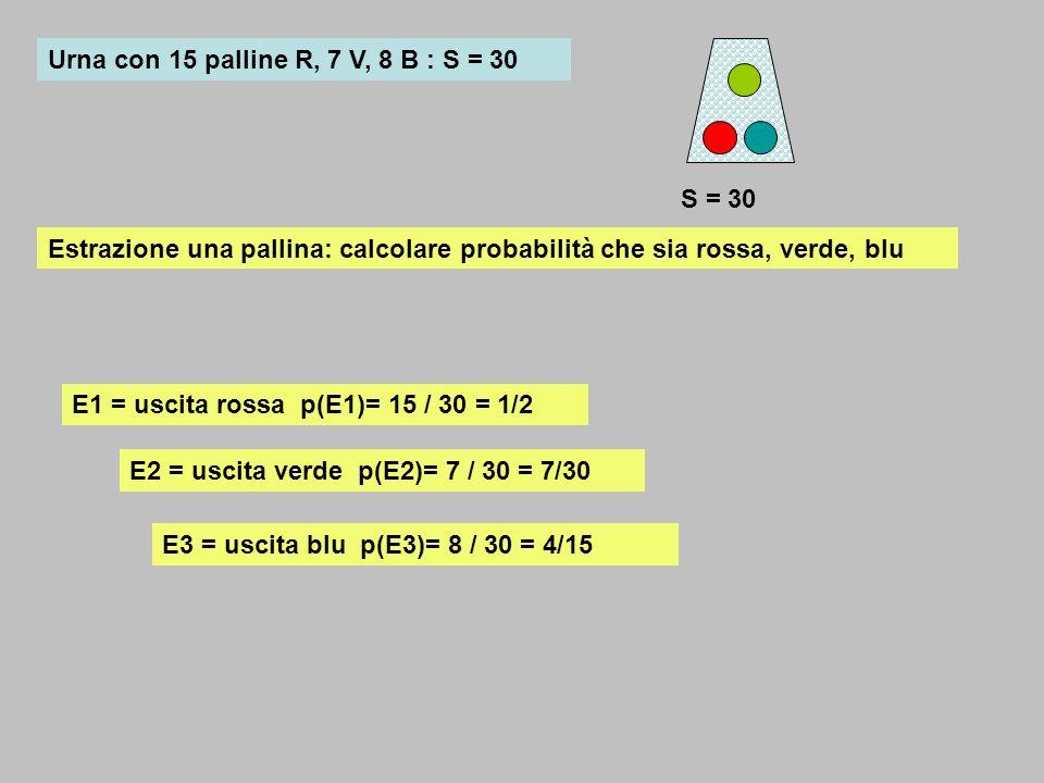 Urna con 15 palline R, 7 V, 8 B : S = 30 S = 30 E1 = uscita rossa p(E1)= 15 / 30 = 1/2 E2 = uscita verde p(E2)= 7 / 30 = 7/30 E3 = uscita blu p(E3)= 8