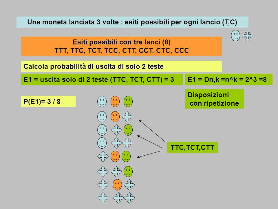 Una moneta lanciata 3 volte : esiti possibili per ogni lancio (T,C) Esiti possibili con tre lanci (8) TTT, TTC, TCT, TCC, CTT, CCT, CTC, CCC E1 = usci