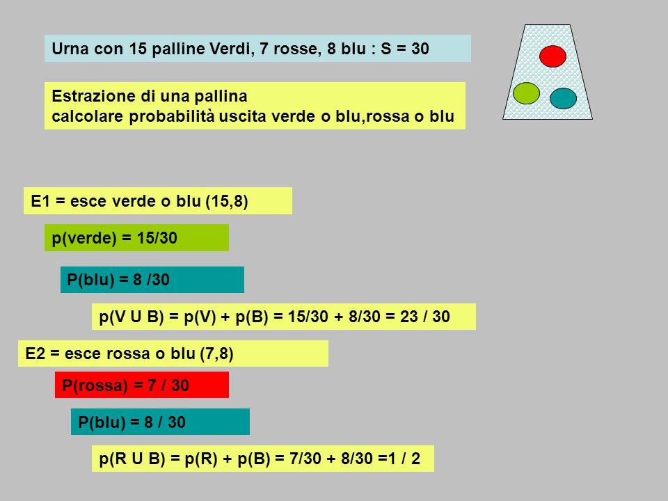 Urna con 15 palline Verdi, 7 rosse, 8 blu : S = 30 E1 = esce verde o blu (15,8) p(verde) = 15/30 P(blu) = 8 /30 p(V U B) = p(V) + p(B) = 15/30 + 8/30
