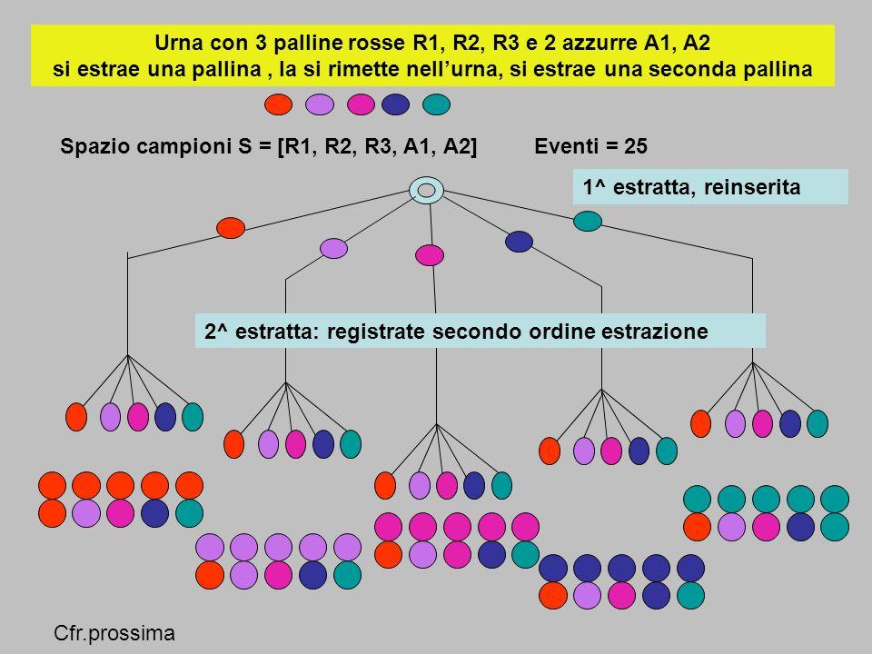 Eventi indipendenti : due eventi sono indipendenti se la probabilità di ciascuno non dipende dal verificarsi o meno dellaltro Si estrae prima pallina, si rimette nellurna, si estrae seconda pallina R1 = prima pallina estratta:rossa V2 = seconda pallina estratta :verde pE = probabilità che la prima pallina sia rossa, seconda verde E = R1V2 pR1 = 3 / 5 S = 5 palline : 3 rosse e 2 verdi pV2 = 2 /5 pE = p( R1V2) = pR1*pV2 P ( A B ) = pA * pB Due eventi sono indipendenti solo se vale la relazione precedente 3/5 * 2/5 = 6 /25