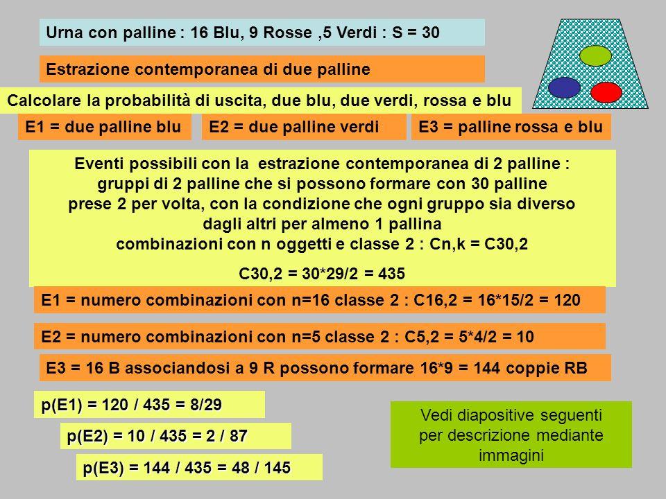 Urna con palline : 16 Blu, 9 Rosse,5 Verdi : S = 30 Eventi possibili con la estrazione contemporanea di 2 palline : gruppi di 2 palline che si possono