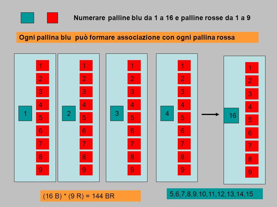 Numerare palline blu da 1 a 16 e palline rosse da 1 a 9 Ogni pallina blu può formare associazione con ogni pallina rossa 1 1 8 7 6 5 4 3 2 9 2 1 8 7 6