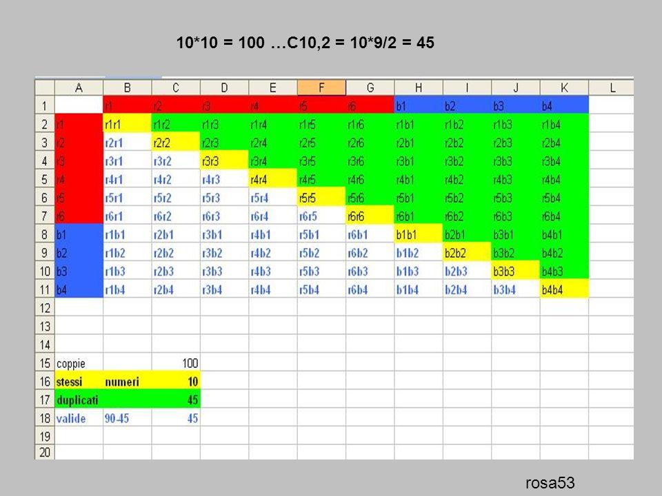10*10 = 100 …C10,2 = 10*9/2 = 45 rosa53