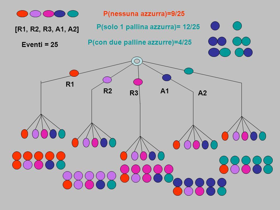 S= [R, V, A] P1r(2/6 = 1/3 P1v(2/6 = 1/3) P1a(2/6 = 1/3) Prima pallina estratta Seconda pallina estratta Urna con palline : 2 rosse, 2 verdi, 2 azzurre P2r(1/5) P2r(2(5)P2r(2/5) P2a(2/5) P2a(1/5) P2v(2/5) P2v(1/5) Probabilità uscita prima pallina P1, seconda pallina P2