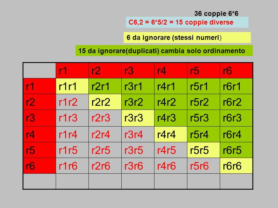 r1r2r3r4r5r6 r1r1r1r2r1r3r1r4r1r5r1r6r1 r2r1r2r2r2r3r2r4r2r5r2r6r2 r3r1r3r2r3r3r3r4r3r5r3r6r3 r4r1r4r2r4r3r4r4r4r5r4r6r4 r5r1r5r2r5r3r5r4r5r5r5r6r5 r6