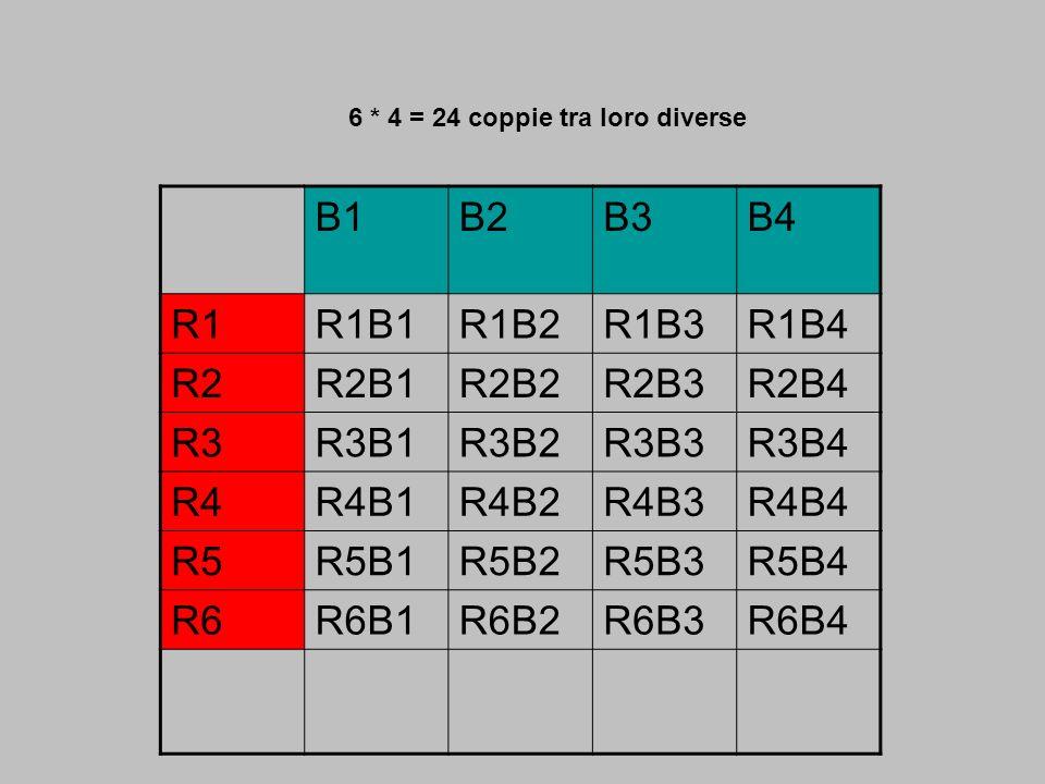 B1B2B3B4 R1R1B1R1B2R1B3R1B4 R2R2B1R2B2R2B3R2B4 R3R3B1R3B2R3B3R3B4 R4R4B1R4B2R4B3R4B4 R5R5B1R5B2R5B3R5B4 R6R6B1R6B2R6B3R6B4 6 * 4 = 24 coppie tra loro