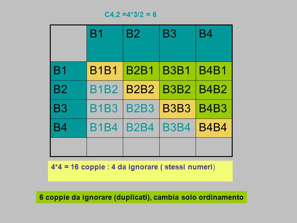 B1B2B3B4 B1B1B1B2B1B3B1B4B1 B2B1B2B2B2B3B2B4B2 B3B1B3B2B3B3B3B4B3 B4B1B4B2B4B3B4B4B4 C4,2 =4*3/2 = 6 4*4 = 16 coppie : 4 da ignorare ( stessi numeri)
