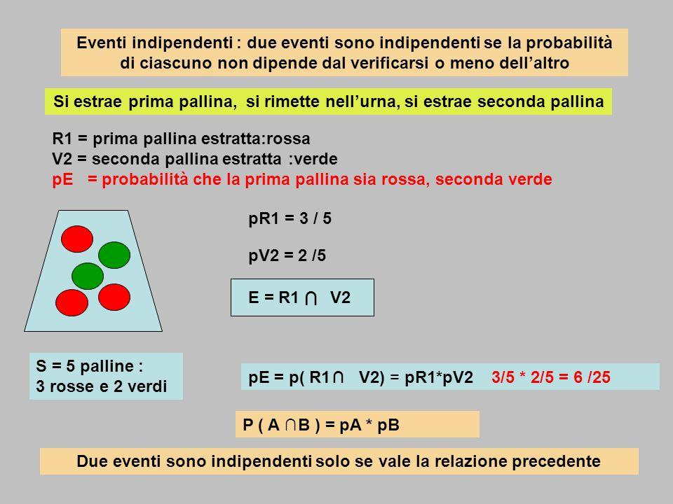 Eventi indipendenti : due eventi sono indipendenti se la probabilità di ciascuno non dipende dal verificarsi o meno dellaltro Si estrae prima pallina,