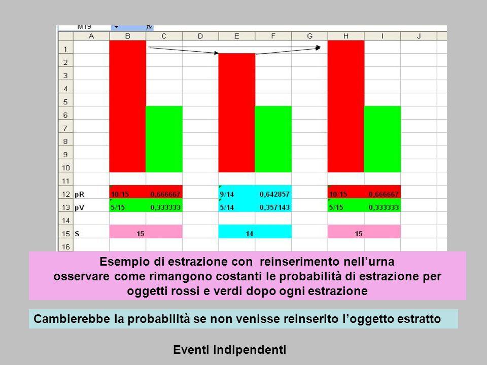 Esempio di estrazione con reinserimento nellurna osservare come rimangono costanti le probabilità di estrazione per oggetti rossi e verdi dopo ogni es