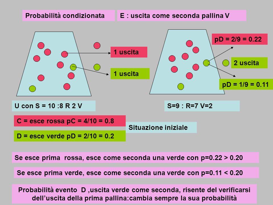 Probabilità condizionata U con S = 10 :8 R 2 V C = esce rossa pC = 4/10 = 0.8 D = esce verde pD = 2/10 = 0.2 E : uscita come seconda pallina V 1 uscit