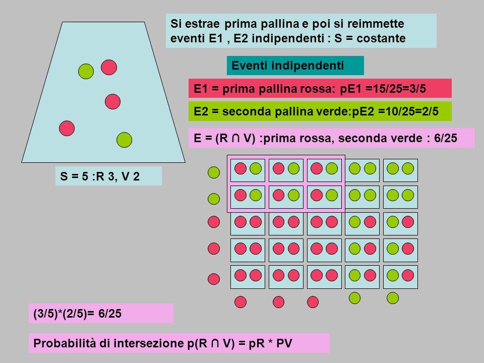 S = 5 :R 3, V 2 E1 = prima pallina rossa: pE1 =15/25=3/5 E2 = seconda pallina verde:pE2 =10/25=2/5 Si estrae prima pallina e poi si reimmette eventi E