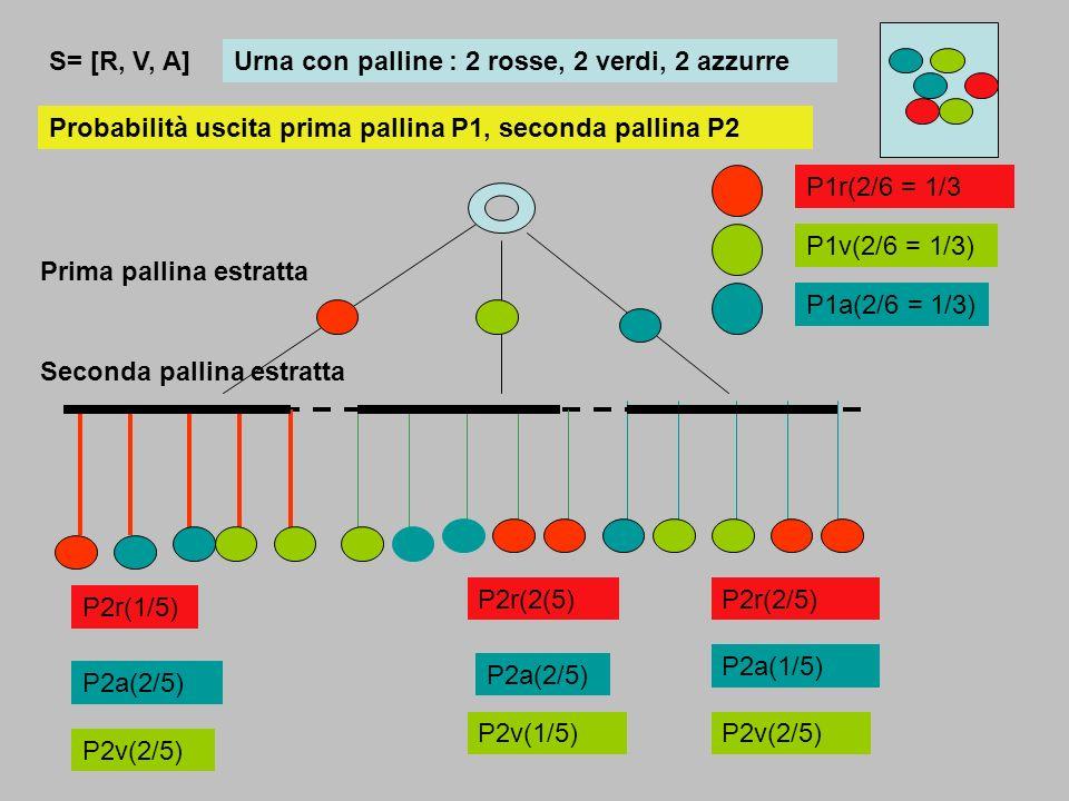 Urna con 3 palline rosse e due azzurre r1r2r3a1a2 Si estrae una prima pallina, non si reinserisce; si estrae una seconda pallina dalle 4 rimanenti Numero campioni 5*4 = 20 Prima pallina Seconda pallina P(nessuna azzurra)=6 P(una azzurra) = 12 P(con 2 azzurre) = 2 Determinare alcune probabilità