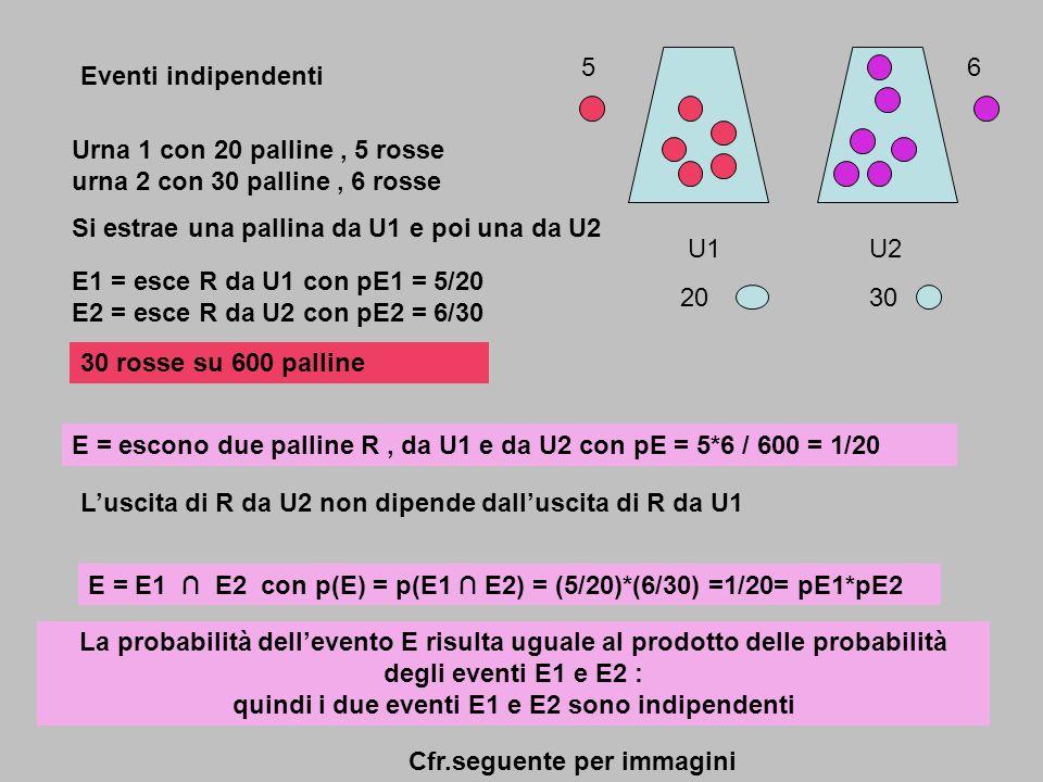 Eventi indipendenti Urna 1 con 20 palline, 5 rosse urna 2 con 30 palline, 6 rosse Si estrae una pallina da U1 e poi una da U2 E1 = esce R da U1 con pE