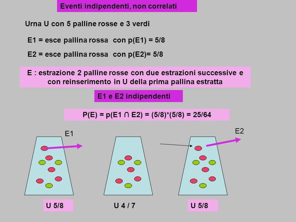 Urna U con 5 palline rosse e 3 verdi E : estrazione 2 palline rosse con due estrazioni successive e con reinserimento in U della prima pallina estratt