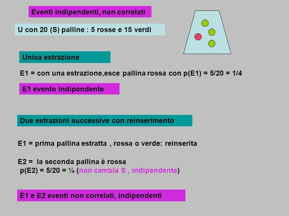 U con 20 (S) palline : 5 rosse e 15 verdi E1 = con una estrazione,esce pallina rossa con p(E1) = 5/20 = 1/4 E1 evento indipendente E2 = la seconda pal