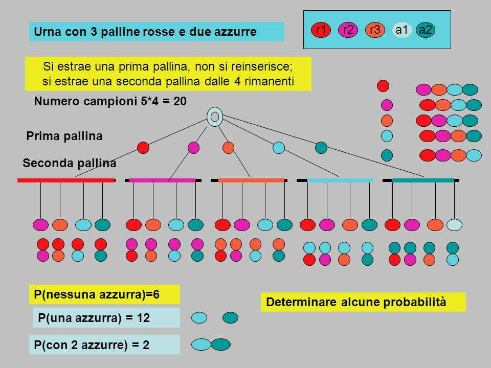 12 345 1 2 3 4 5 6 Ogni pallina rossa di U1 (1,2,3,4,5) può essere associata ad ogni pallina rossa di U2 (1,2,3,4,5,6) Levento uscita pallina rossa = 5*6 = 30 i casi possibili sono dati dalla associazione di ogni pallina di U1 (20) con ogni pallina di U2 (30) = 20*30= 600 La probabilità dellevento E (2 rosse) p(e) = 30/600 = 1 / 20