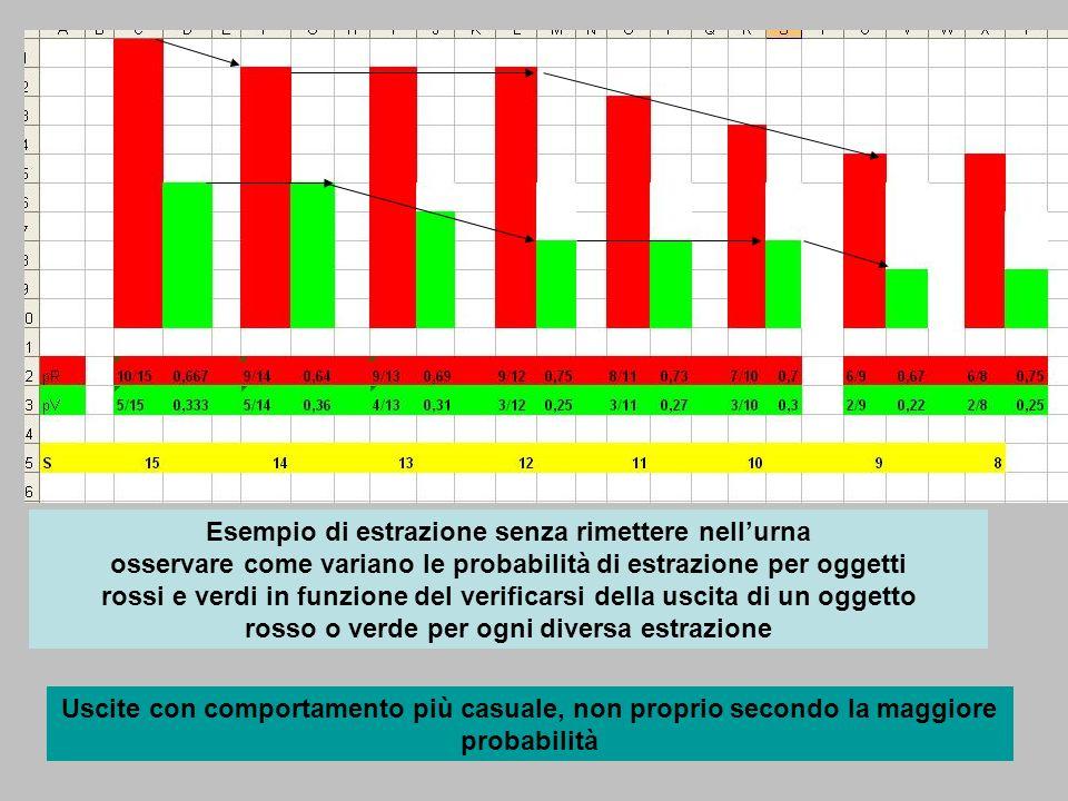 Esempio di estrazione senza rimettere nellurna osservare come variano le probabilità di estrazione per oggetti rossi e verdi in funzione del verificar